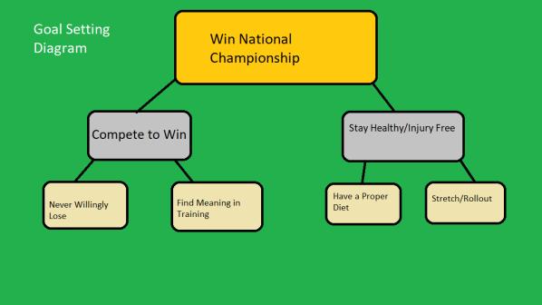 Goal Setting Diagram
